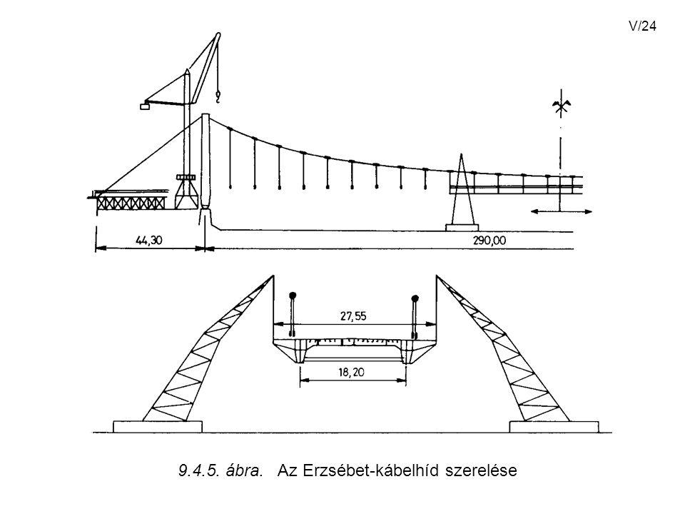 V/24 9.4.5. ábra. Az Erzsébet-kábelhíd szerelése