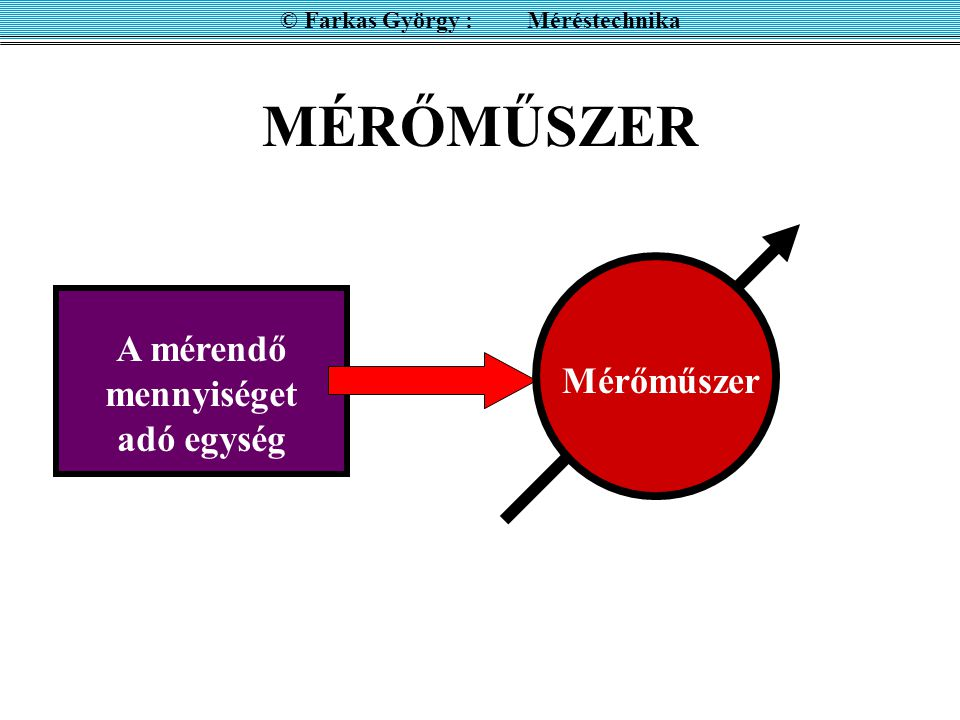 TELJESÍTMÉNYMÉRÉS SZORZÓ ÁRAMKÖRREL © Farkas György : Méréstechnika cos  t cos (  t+  ) = ½ [ cos (2  t+  ) + cos  ] A bizonyításhoz: nT P = (k/nT)  u 3 (t) dt = 0 = (k/nT) ( ) 2 (nT/2) U eff I eff cos 
