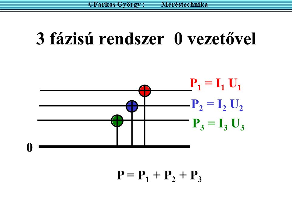 3 árammérős módszer ©Farkas György : Méréstechnika Î0Î0 Î1Î1 Î2Î2    Î 0 = Î 1 + Î 2 I 0 2 = I 1 2 + I 2 2 – 2I 1 I 2 cos  cos  = - cos  P hasznos = I 1 U cos  P hasznos =I 1 I 2 R cos  P hasznos = (I 1 2 + I 2 2 –I 0 2 ) R / 2