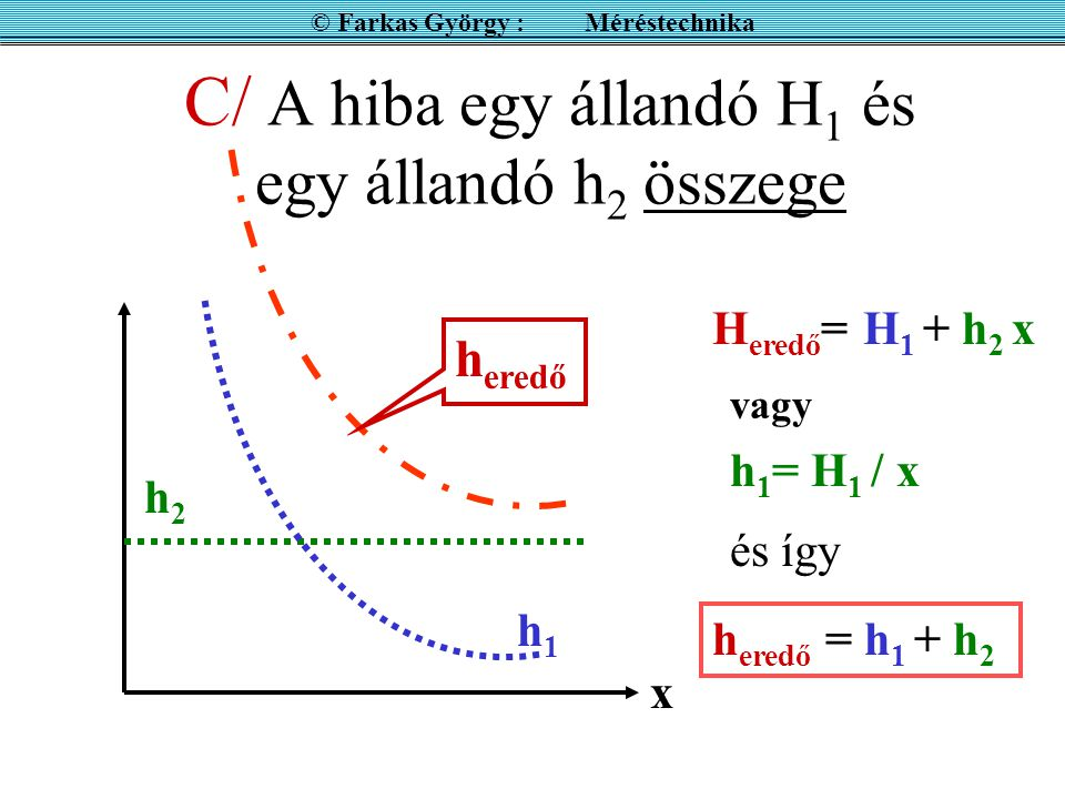 C/ A hiba egy állandó H 1 és egy állandó h 2 összege x H eredő = H 1 + h 2 x h eredő = h 1 + h 2 h2h2 h1h1 h eredő h 1 = H 1 / x vagy és így © Farkas György : Méréstechnika