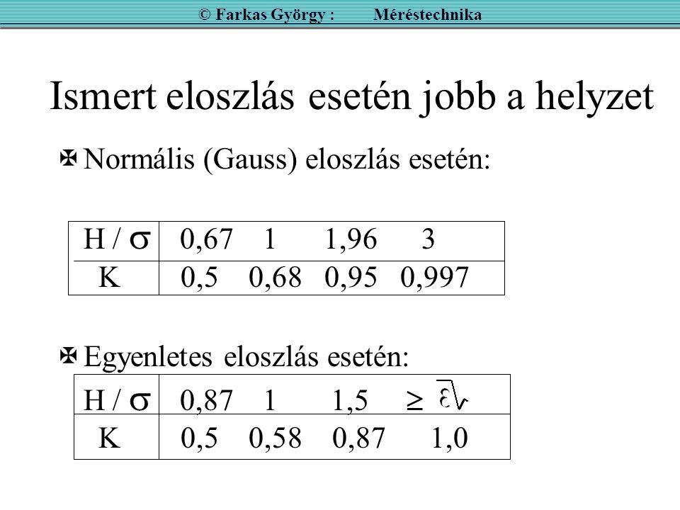 Ismert eloszlás esetén jobb a helyzet XNormális (Gauss) eloszlás esetén: H /  0,67 1 1,96 3 K 0,5 0,68 0,95 0,997 XEgyenletes eloszlás esetén: H /  0,87 1 1,5  K 0,5 0,58 0,87 1,0 © Farkas György : Méréstechnika