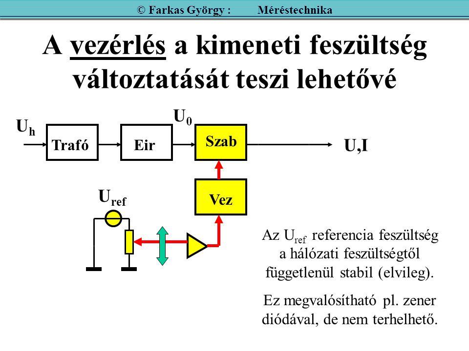 A vezérlés a kimeneti feszültség változtatását teszi lehetővé UhUh U,I U0U0 TrafóEir Szab Vez U ref © Farkas György : Méréstechnika Az U ref referenci