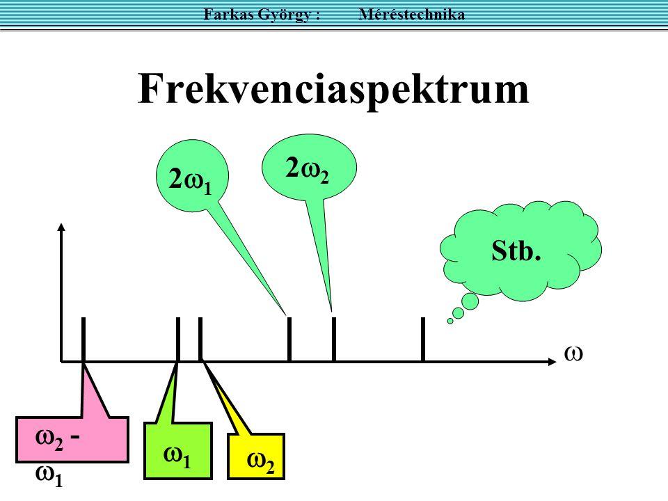 Frekvenciaspektrum Farkas György : Méréstechnika 11 2222   2 -  1 22 2121 Stb.