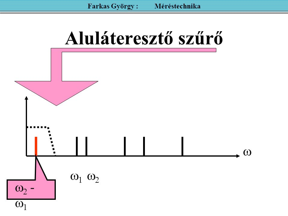 Aluláteresztő szűrő Farkas György : Méréstechnika 11   2 -  1 22