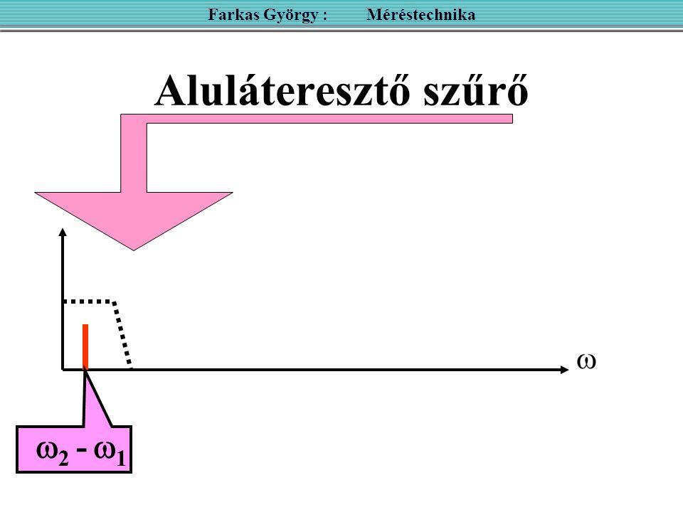 Aluláteresztő szűrő Farkas György : Méréstechnika   2 -  1