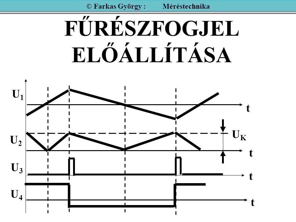 FŰRÉSZFOGJEL ELŐÁLLÍTÁSA © Farkas György : Méréstechnika UKUK t t t t U1U1 U2U2 U3U3 U4U4