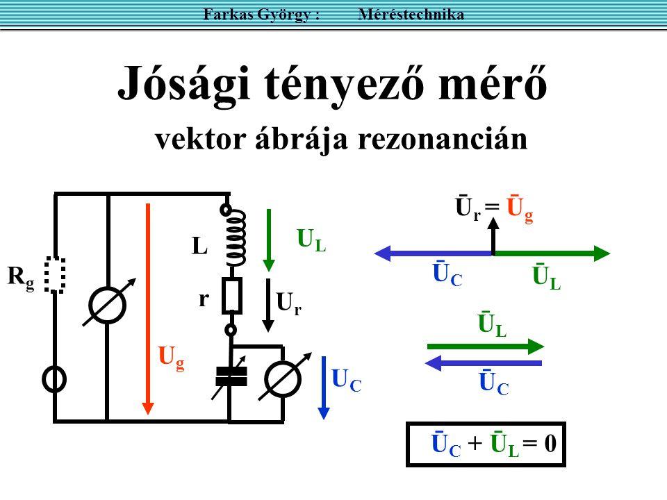 Jósági tényező mérő Farkas György : Méréstechnika UgUg UCUC RgRg r L vektor ábrája rezonancián UrUr ULUL ŪCŪC ŪLŪL Ū r = Ū g ŪCŪC ŪLŪL Ū C + Ū L = 0