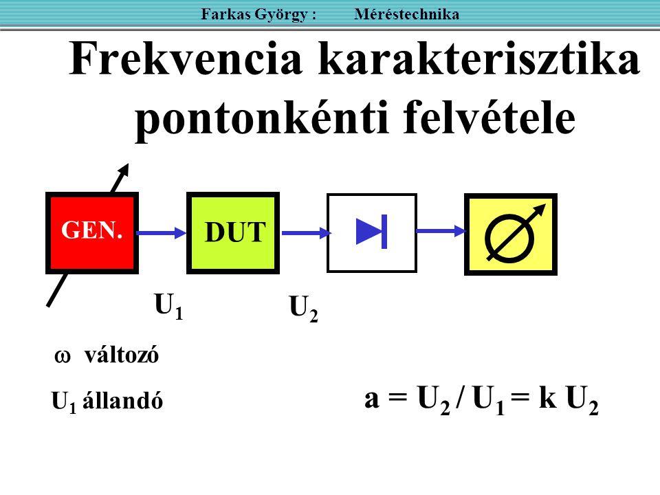 Frekvencia karakterisztika pontonkénti felvétele OSZC DUT Farkas György : Méréstechnika GEN.