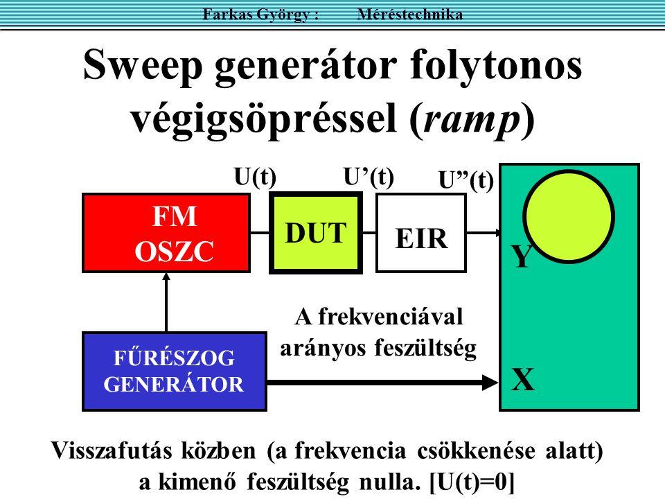 Sweep generátor folytonos végigsöpréssel (ramp) FM OSZC FŰRÉSZOG GENERÁTOR Visszafutás közben (a frekvencia csökkenése alatt) a kimenő feszültség nulla.