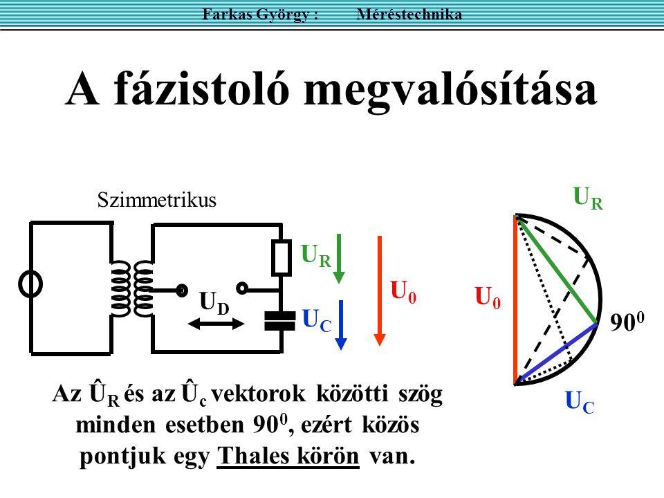 A fázistoló megvalósítása Farkas György : Méréstechnika Szimmetrikus UDUD UCUC U0U0 URUR URUR U0U0 UCUC 90 0 Az Û R és az Û c vektorok közötti szög minden esetben 90 0, ezért közös pontjuk egy Thales körön van.