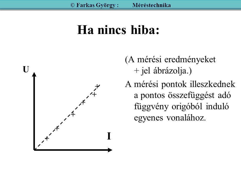 Ha nincs hiba: (A mérési eredményeket + jel ábrázolja.) A mérési pontok illeszkednek a pontos összefüggést adó függvény origóból induló egyenes vonalá