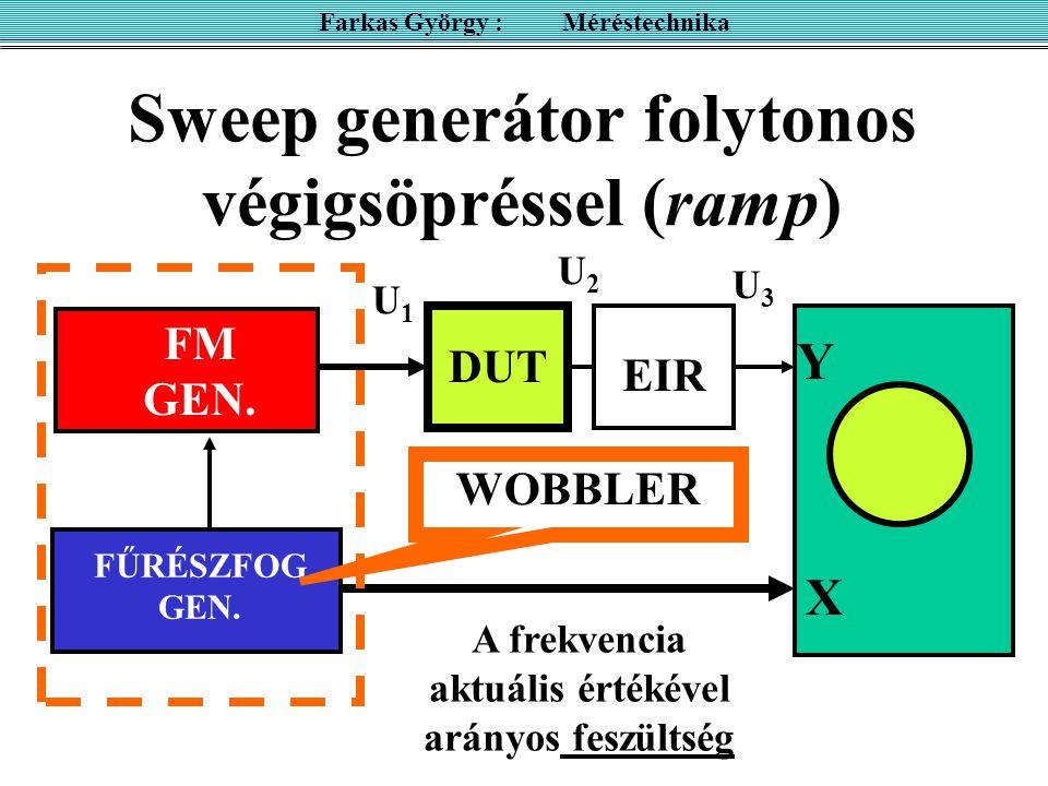 Sweep generátor folytonos végigsöpréssel (ramp) FM GEN. FŰRÉSZFOG GEN. X U = k  Y EIR DUT Farkas György : Méréstechnika X A frekvencia aktuális érték