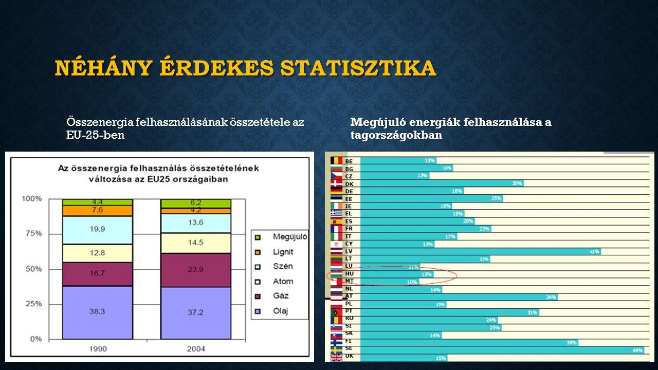 NÉHÁNY ÉRDEKES STATISZTIKA Összenergia felhasználásának összetétele az EU-25-ben Megújuló energiák felhasználása a tagországokban