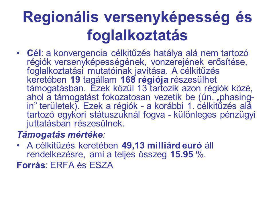 Regionális versenyképesség és foglalkoztatás Cél: a konvergencia célkitűzés hatálya alá nem tartozó régiók versenyképességének, vonzerejének erősítése, foglalkoztatási mutatóinak javítása.