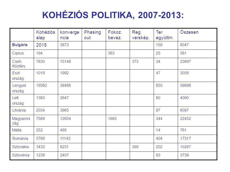KOHÉZIÓS POLITIKA, 2007-2013: Kohéziós alap konverge ncia Phasing out Fokoz.