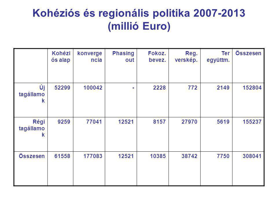 Kohéziós és regionális politika 2007-2013 (millió Euro) Kohézi ós alap konverge ncia Phasing out Fokoz.