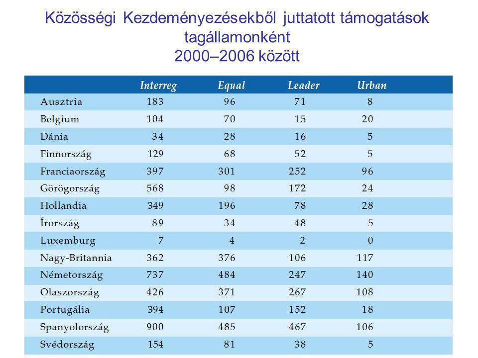 Közösségi Kezdeményezésekből juttatott támogatások tagállamonként 2000–2006 között