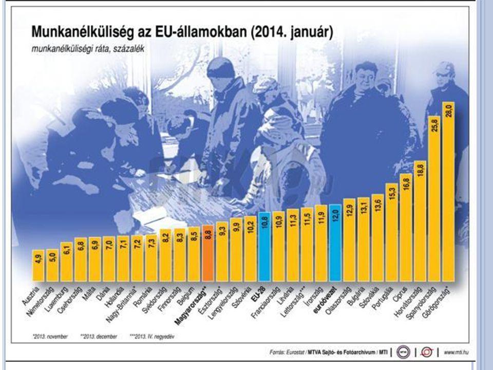 ESZA 1957 Az uniós tagállamok és régiók közti különbségek csökkentése életszínvonal tekintetében Uniós költségvetés 10%-ával gazdálkodik 10 millió ember részesült az előnyeiből 2007 és 2013 között Támogatja: 1.