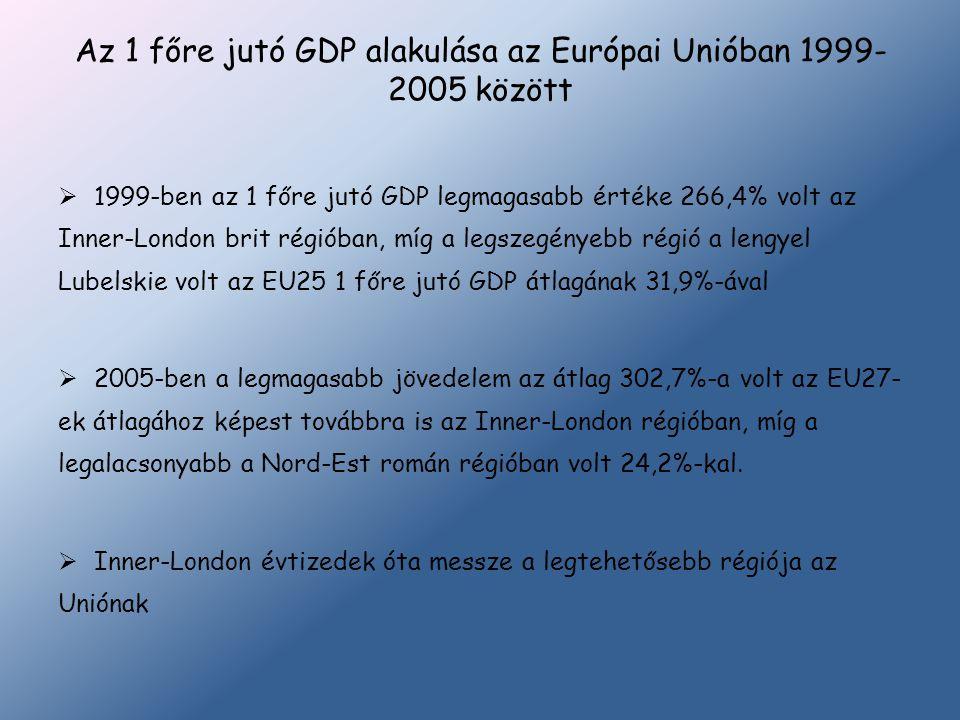 Az 1 főre jutó GDP alakulása az Európai Unióban 1999- 2005 között  1999-ben az 1 főre jutó GDP legmagasabb értéke 266,4% volt az Inner-London brit ré
