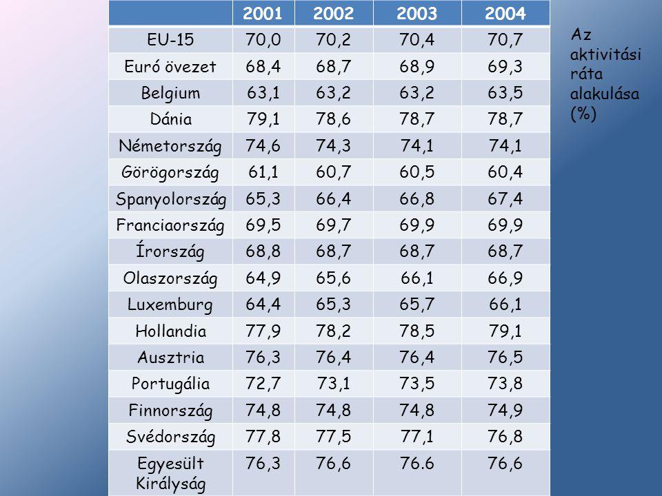 2001200220032004 EU-1570,070,270,470,7 Euró övezet68,468,768,969,3 Belgium63,163,2 63,5 Dánia79,178,678,7 Németország74,674,374,1 Görögország61,160,76