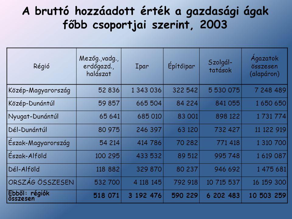 A bruttó hozzáadott érték a gazdasági ágak főbb csoportjai szerint, 2003 Régió Mezőg.,vadg., erdőgazd., halászat IparÉpítőipar Szolgál- tatások Ágazat