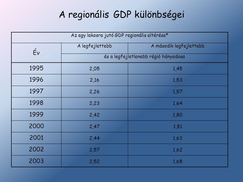 A regionális GDP különbségei Az egy lakosra jutó GDP regionális eltérése* Év A legfejlettebbA második legfejlettebb és a legfejletlenebb régió hányado
