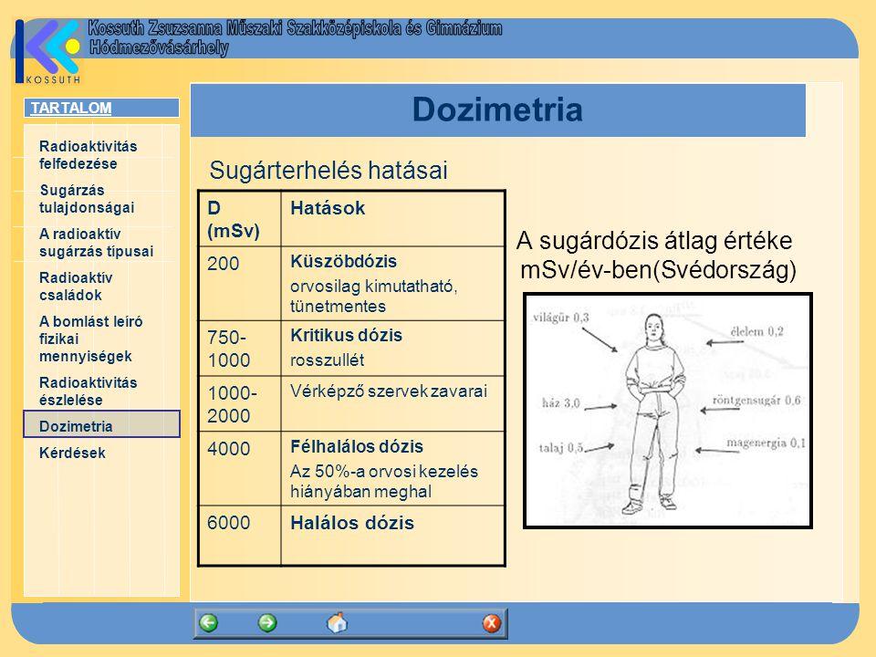 TARTALOM Radioaktivitás felfedezése Sugárzás tulajdonságai A radioaktív sugárzás típusai Radioaktív családok A bomlást leíró fizikai mennyiségek Radioaktivitás észlelése Dozimetria Kérdések Dozimetria Sugárterhelés hatásai A sugárdózis átlag értéke mSv/év-ben(Svédország) D (mSv) Hatások 200 Küszöbdózis orvosilag kimutatható, tünetmentes 750- 1000 Kritikus dózis rosszullét 1000- 2000 Vérképző szervek zavarai 4000 Félhalálos dózis Az 50%-a orvosi kezelés hiányában meghal 6000Halálos dózis