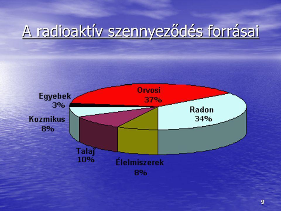 9 A radioaktív szennyeződés forrásai
