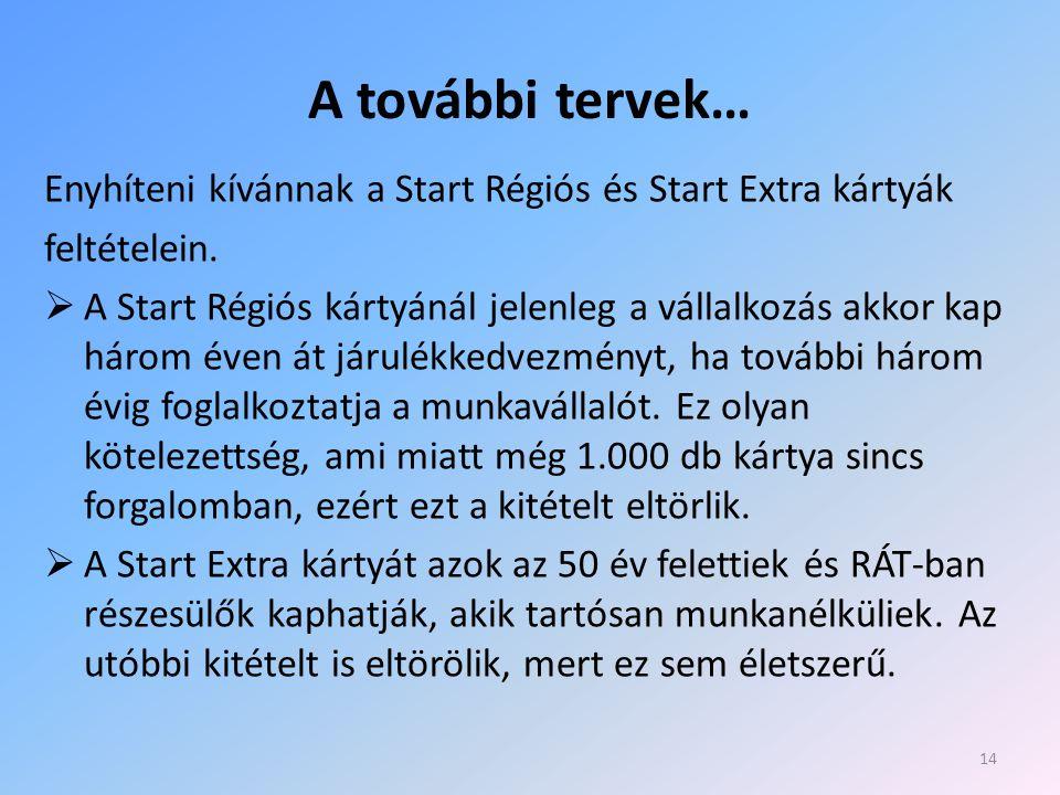 A további tervek… Enyhíteni kívánnak a Start Régiós és Start Extra kártyák feltételein.