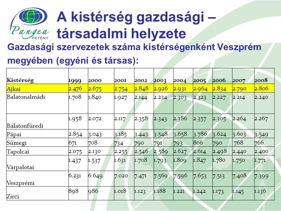 A kistérség gazdasági – társadalmi helyzete Gazdasági szervezetek száma kistérségenként Veszprém megyében (egyéni és társas): Kistérség1999200020012002200320042005200620072008 Ajkai 2.4762.6752.7542.8482.9262.9312.9642.8342.7902.806 Balatonalmádi1.7081.8401.9272.1442.2342.3032.3232.2272.2142.240 Balatonfüredi 1.9582.0722.1172.3582.3432.3862.3572.3052.2642.267 Pápai 2.8543.0433.1853.4433.5483.6583.7863.6243.6033.549 Sümegi 671708734790791793806790 768766 Tapolcai 2.0752.1302.2552.5462 5892.6272.6142.4982.4402.400 Várpalotai 1.4371.5371.6311.7081.7931.8091.8471.7801.7501.771 Veszprémi 6.2316.6497.0207.4717.5697.5967.6537.5137.4087.399 Zirci 8989861.0181.1231.1881.2211.2421.1731.1451.136