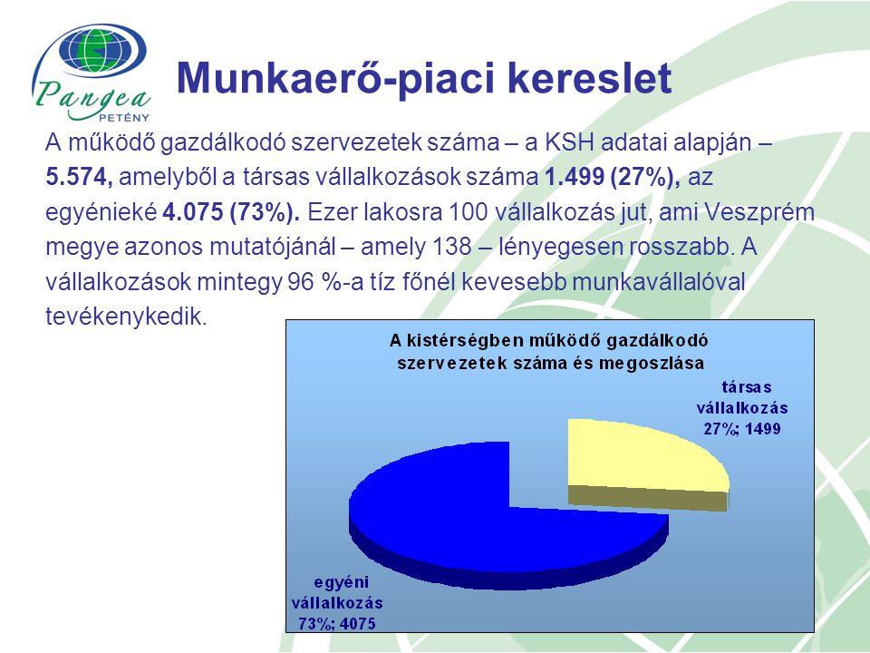 Munkaerő-piaci kereslet A működő gazdálkodó szervezetek száma – a KSH adatai alapján – 5.574, amelyből a társas vállalkozások száma 1.499 (27%), az egyénieké 4.075 (73%).