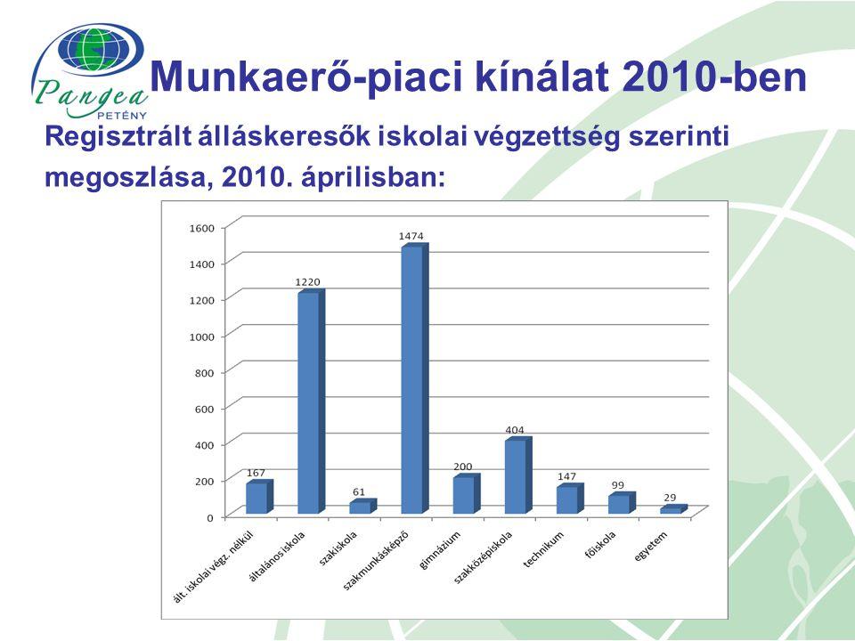 Regisztrált álláskeresők iskolai végzettség szerinti megoszlása, 2010.