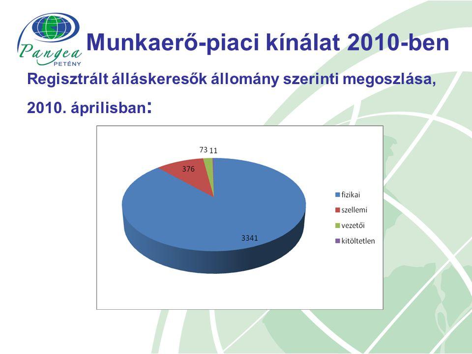 Regisztrált álláskeresők állomány szerinti megoszlása, 2010. áprilisban :