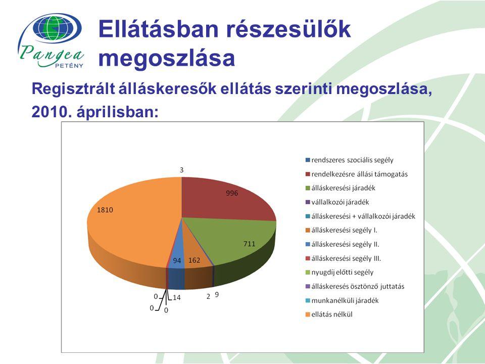 Ellátásban részesülők megoszlása Regisztrált álláskeresők ellátás szerinti megoszlása, 2010.