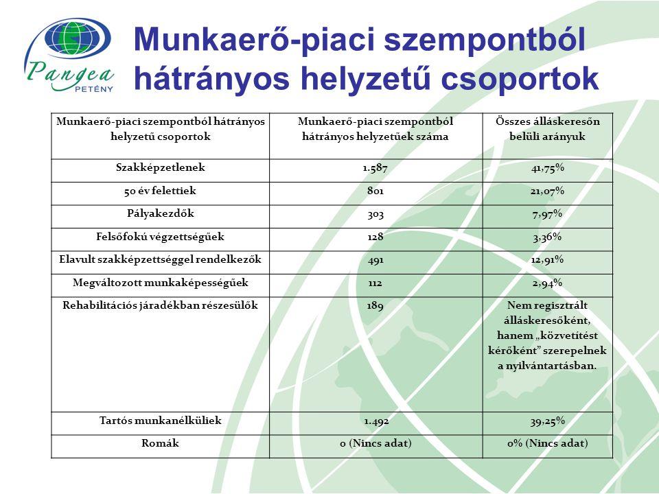 """Munkaerő-piaci szempontból hátrányos helyzetű csoportok Munkaerő-piaci szempontból hátrányos helyzetűek száma Összes álláskeresőn belüli arányuk Szakképzetlenek1.58741,75% 50 év felettiek80121,07% Pályakezdők3037,97% Felsőfokú végzettségűek1283,36% Elavult szakképzettséggel rendelkezők49112,91% Megváltozott munkaképességűek1122,94% Rehabilitációs járadékban részesülők189 Nem regisztrált álláskeresőként, hanem """"közvetítést kérőként szerepelnek a nyilvántartásban."""