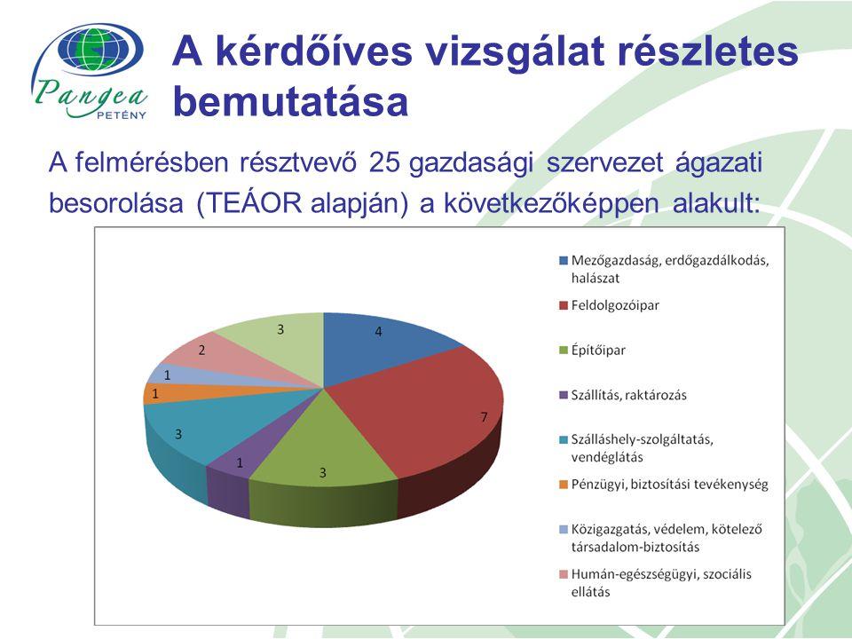 A kérdőíves vizsgálat részletes bemutatása A felmérésben résztvevő 25 gazdasági szervezet ágazati besorolása (TEÁOR alapján) a következőképpen alakult: