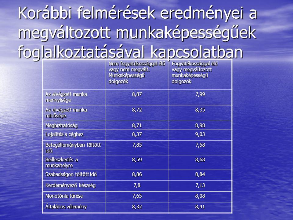 A kérés az volt, hogy értékeljék 1-10 skálán az ép, és a megváltozott munkavállalókat a táblázatban szereplő szempontok szerint.