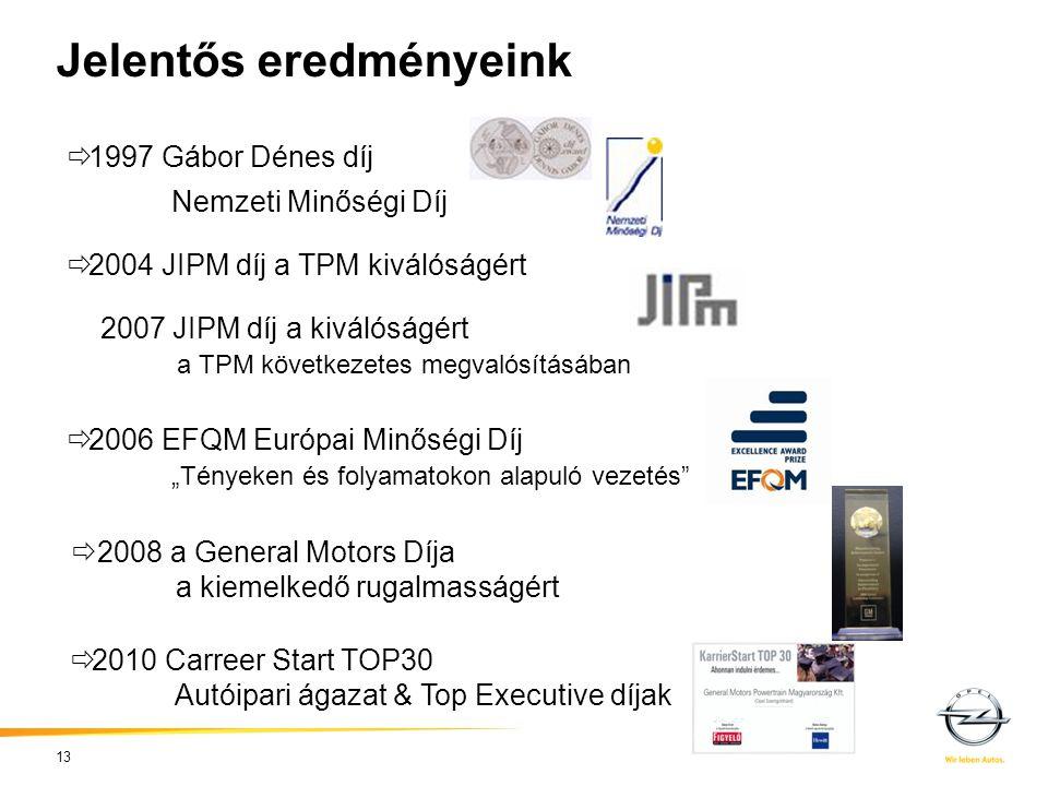 """Jelentős eredményeink 13  1997 Gábor Dénes díj Nemzeti Minőségi Díj  2004 JIPM díj a TPM kiválóságért 2007 JIPM díj a kiválóságért a TPM következetes megvalósításában  2006 EFQM Európai Minőségi Díj """"Tényeken és folyamatokon alapuló vezetés  2008 a General Motors Díja a kiemelkedő rugalmasságért  2010 Carreer Start TOP30 Autóipari ágazat & Top Executive díjak"""