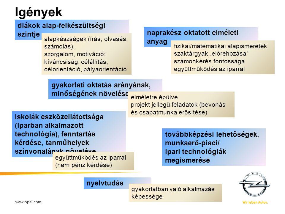 www.opel.com Igények XX-XX-2009Name of presenter - short title20 diákok alap-felkészültségi szintje alapkészségek (írás, olvasás, számolás), szorgalom