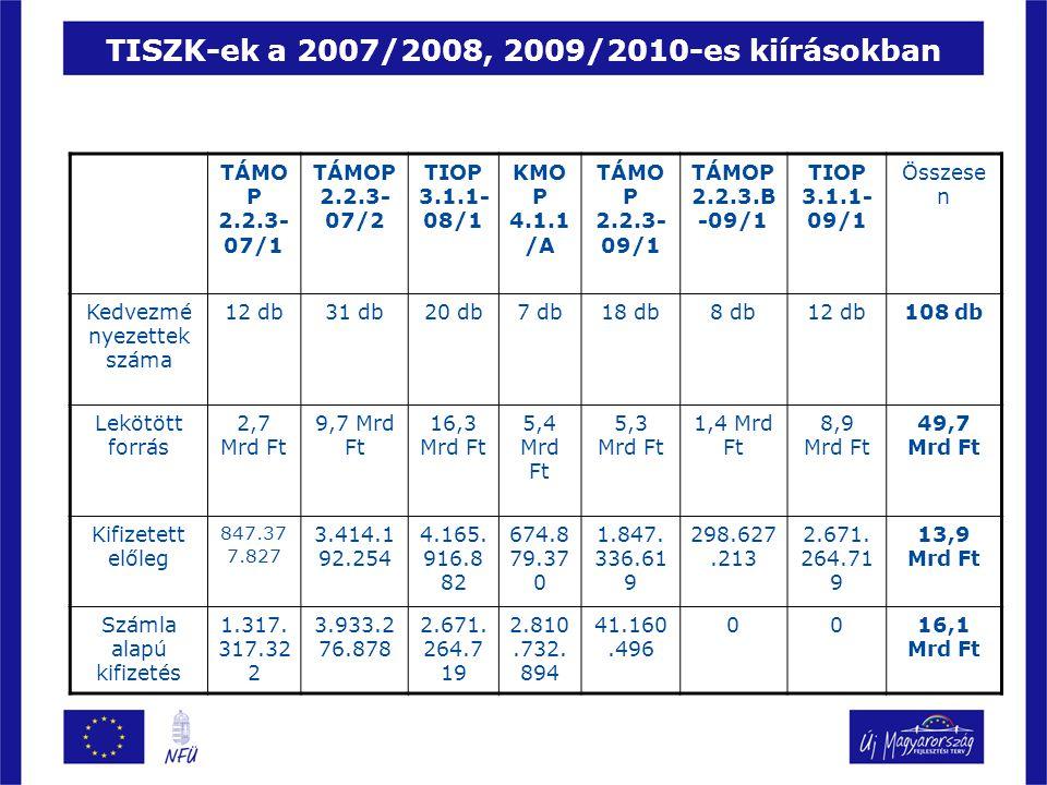 TISZK-ek a 2007/2008, 2009/2010-es kiírásokban TÁMO P 2.2.3- 07/1 TÁMOP 2.2.3- 07/2 TIOP 3.1.1- 08/1 KMO P 4.1.1 /A TÁMO P 2.2.3- 09/1 TÁMOP 2.2.3.B -09/1 TIOP 3.1.1- 09/1 Összese n Kedvezmé nyezettek száma 12 db31 db20 db7 db18 db8 db12 db108 db Lekötött forrás 2,7 Mrd Ft 9,7 Mrd Ft 16,3 Mrd Ft 5,4 Mrd Ft 5,3 Mrd Ft 1,4 Mrd Ft 8,9 Mrd Ft 49,7 Mrd Ft Kifizetett előleg 847.37 7.827 3.414.1 92.254 4.165.