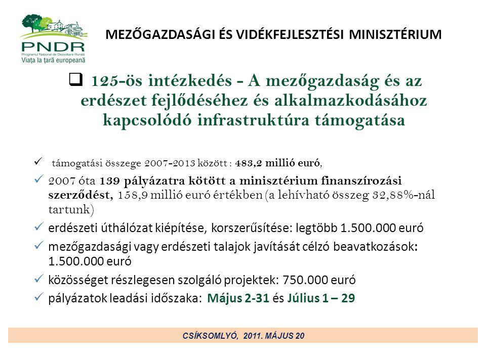 MEZŐGAZDASÁGI ÉS VIDÉKFEJLESZTÉSI MINISZTÉRIUM  125-ös intézkedés - A mez ő gazdaság és az erdészet fejl ő déséhez és alkalmazkodásához kapcsolódó infrastruktúra támogatása támogatási összege 2007-2013 között : 483,2 millió euró, 2007 óta 139 pályázatra kötött a minisztérium finanszírozási szerz ő dést, 158,9 millió euró értékben (a lehívható összeg 32,88%-nál tartunk) erdészeti úthálózat kiépítése, korszerűsítése: legtöbb 1.500.000 euró mezőgazdasági vagy erdészeti talajok javítását célzó beavatkozások: 1.500.000 euró közösséget részlegesen szolgáló projektek: 750.000 euró pályázatok leadási időszaka: Május 2-31 és Július 1 – 29 CSÍKSOMLYÓ, 2011.