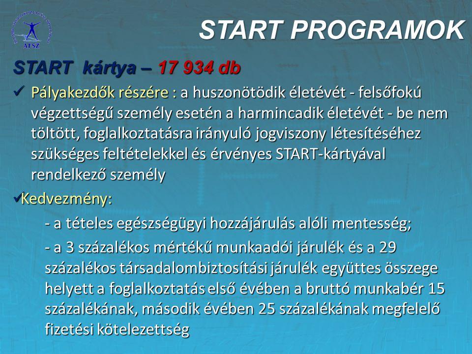 START PROGRAMOK START kártya – 17 934 db Pályakezdők részére : a huszonötödik életévét - felsőfokú végzettségű személy esetén a harmincadik életévét -