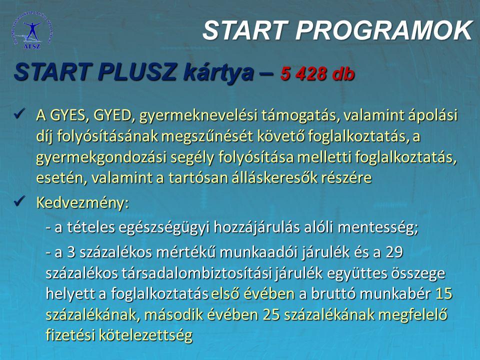 START PROGRAMOK START PLUSZ kártya – 5 428 db A GYES, GYED, gyermeknevelési támogatás, valamint ápolási díj folyósításának megszűnését követő foglalko