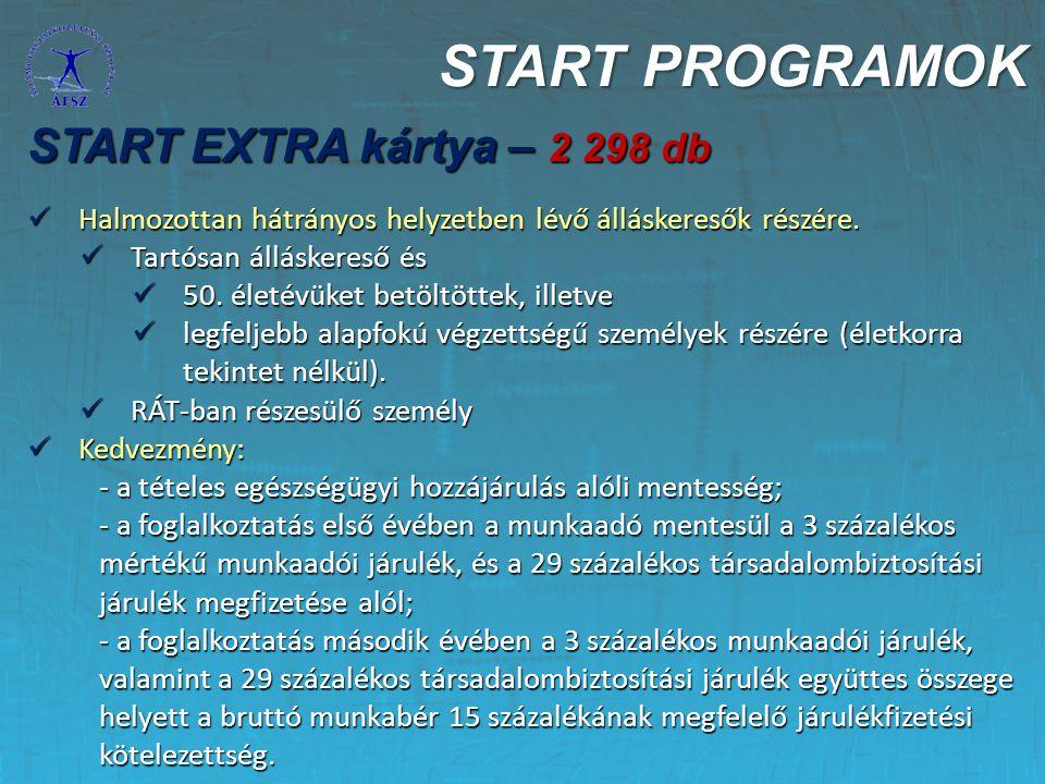 START PROGRAMOK START EXTRA kártya – 2 298 db Halmozottan hátrányos helyzetben lévő álláskeresők részére. Halmozottan hátrányos helyzetben lévő állásk
