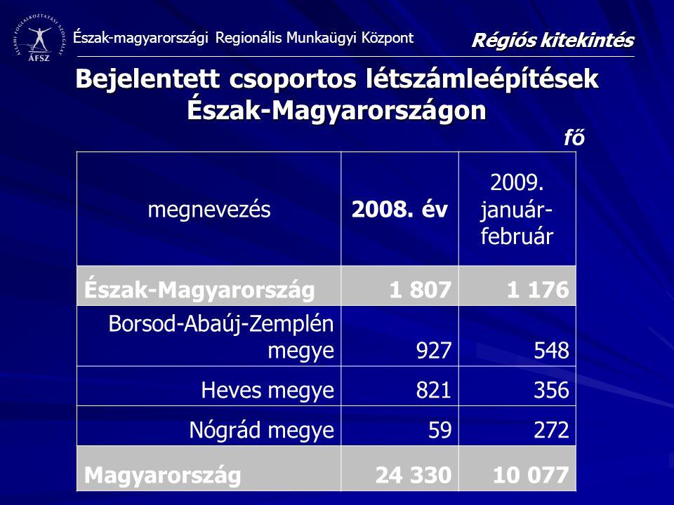 Észak-magyarországi Regionális Munkaügyi Központ Bejelentett csoportos létszámleépítések Észak-Magyarországon Régiós kitekintés megnevezés2008. év 200