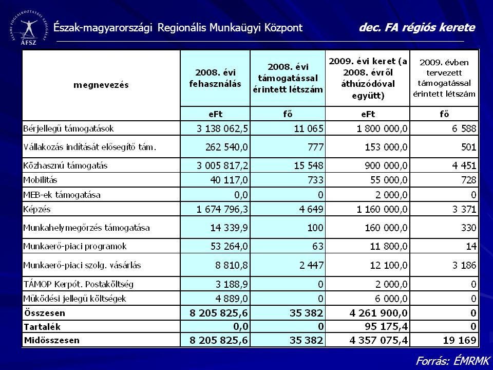 Észak-magyarországi Regionális Munkaügyi Központdec. FA régiós kerete Forrás: ÉMRMK
