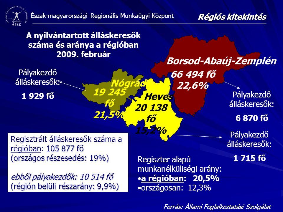 Észak-magyarországi Regionális Munkaügyi Központ 66 494 fő 22,6% 20 138 fő 15,2% 19 245 fő 21,5% A nyilvántartott álláskeresők száma és aránya a régióban 2009.