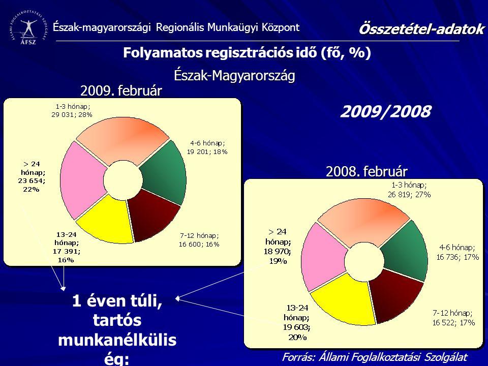 Észak-magyarországi Regionális Munkaügyi KözpontÖsszetétel-adatok 2009/2008 Forrás: Állami Foglalkoztatási Szolgálat Észak-Magyarország 2008. február
