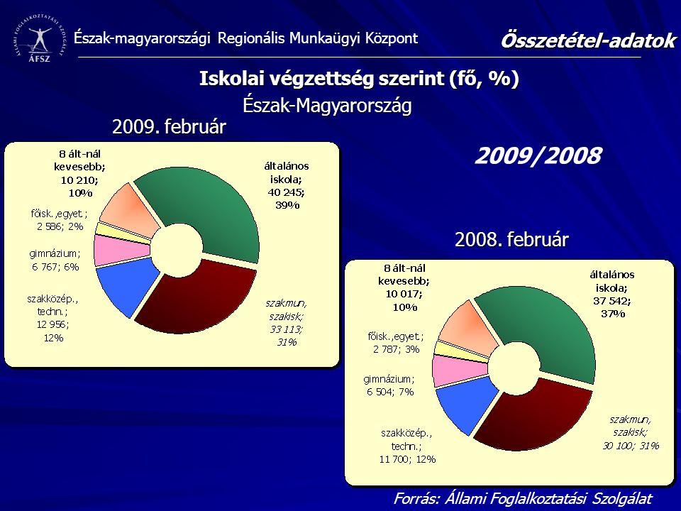 Észak-magyarországi Regionális Munkaügyi Központ Iskolai végzettség szerint (fő, %) Összetétel-adatok 2009/2008 Forrás: Állami Foglalkoztatási Szolgálat Észak-Magyarország 2008.