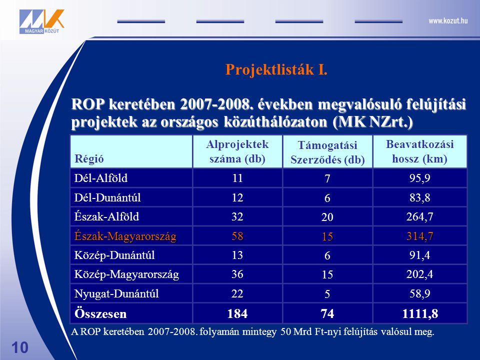 Projektlisták I. ROP keretében 2007-2008.